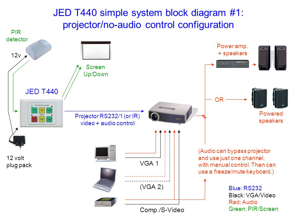 Projector RS232/1 (or IR) video + audio control