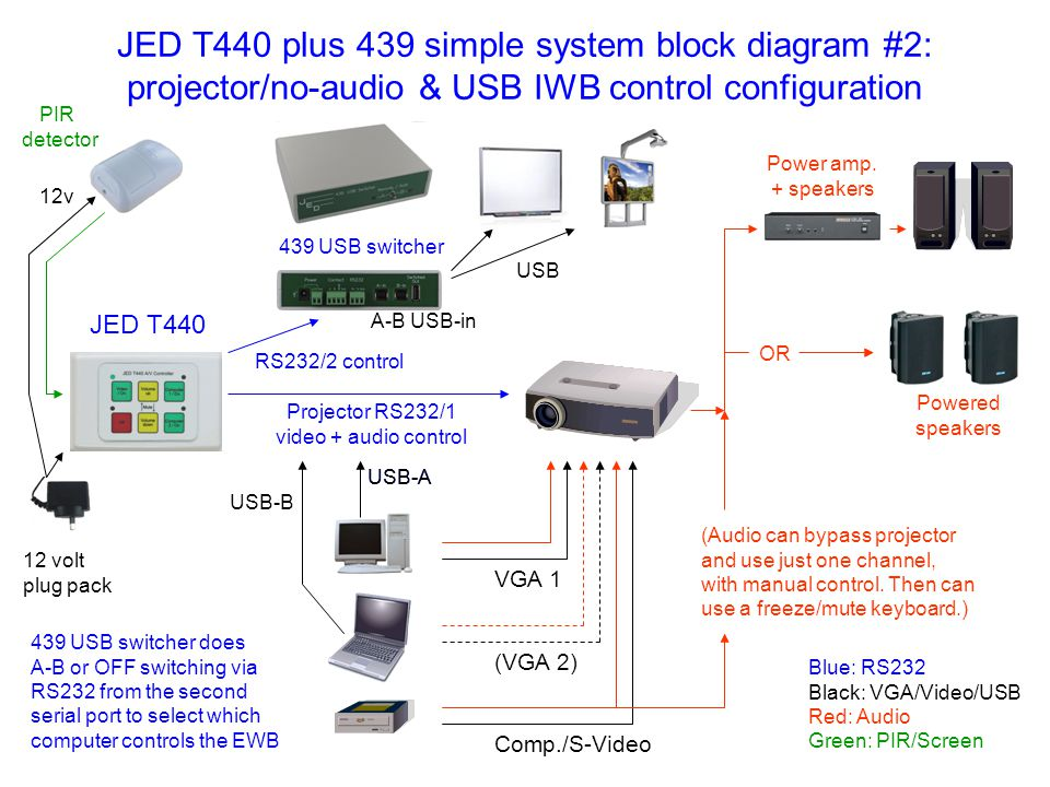Projector RS232/1 video + audio control