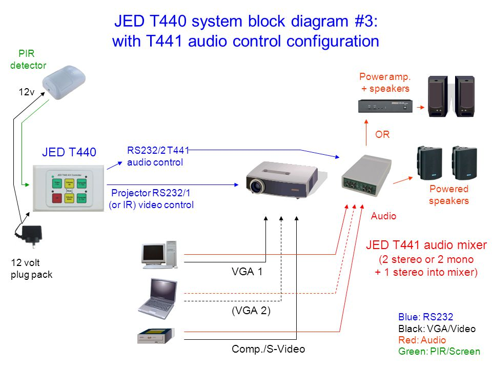 JED T440 system block diagram #3: with T441 audio control configuration
