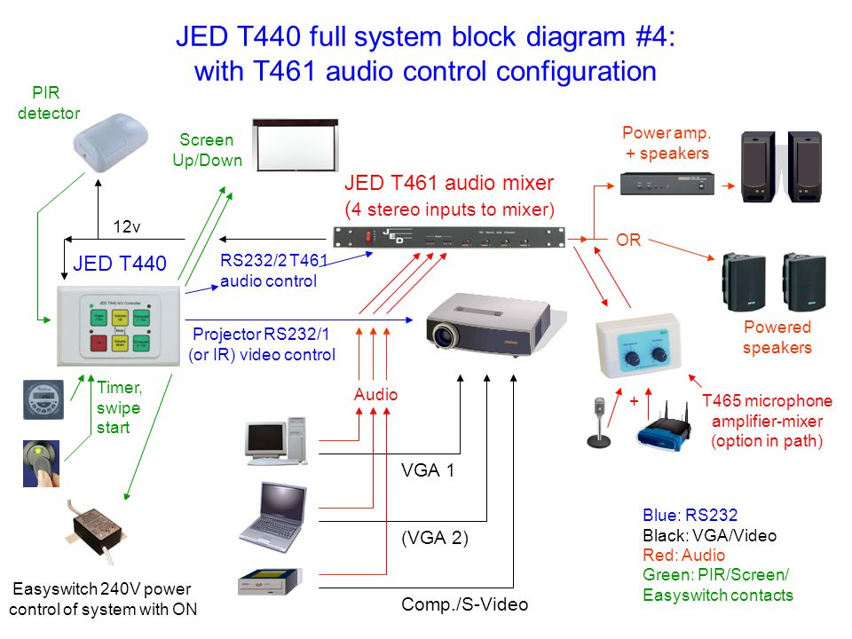 JED T440 full system block diagram #4: with T461 audio control configuration