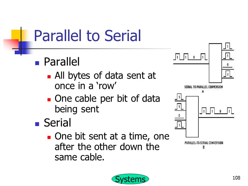 Parallel to Serial Parallel Serial