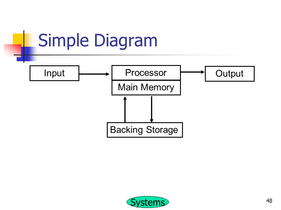 Simple Diagram Input Processor Output Main Memory Backing Storage