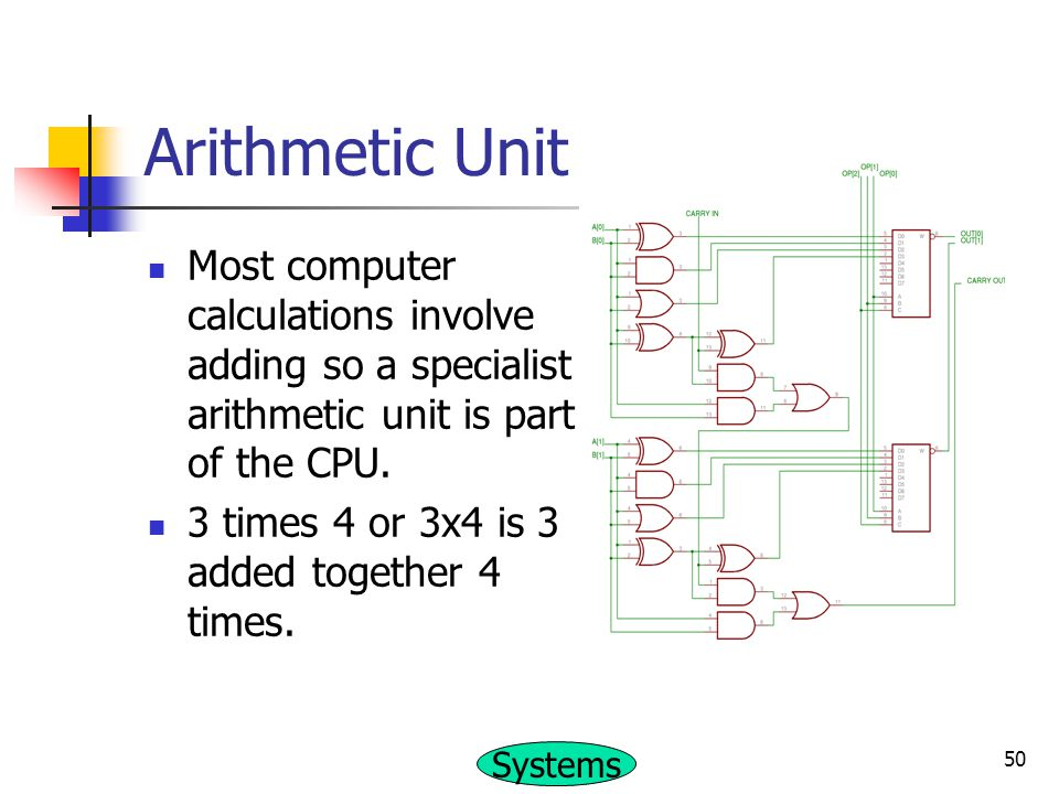 Arithmetic Unit Most computer calculations involve adding so a specialist arithmetic unit is part of the CPU.