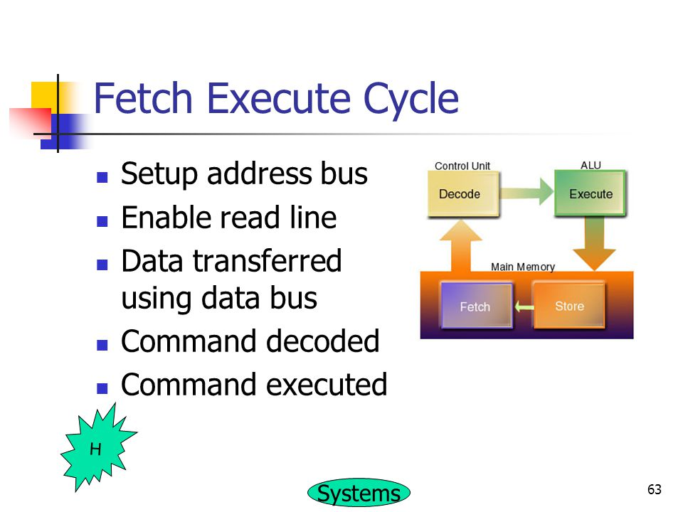 Fetch Execute Cycle Setup address bus Enable read line
