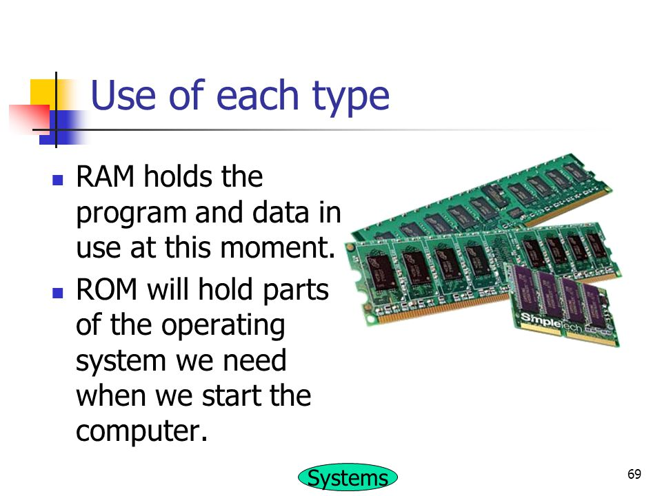 Use of each type RAM holds the program and data in use at this moment.