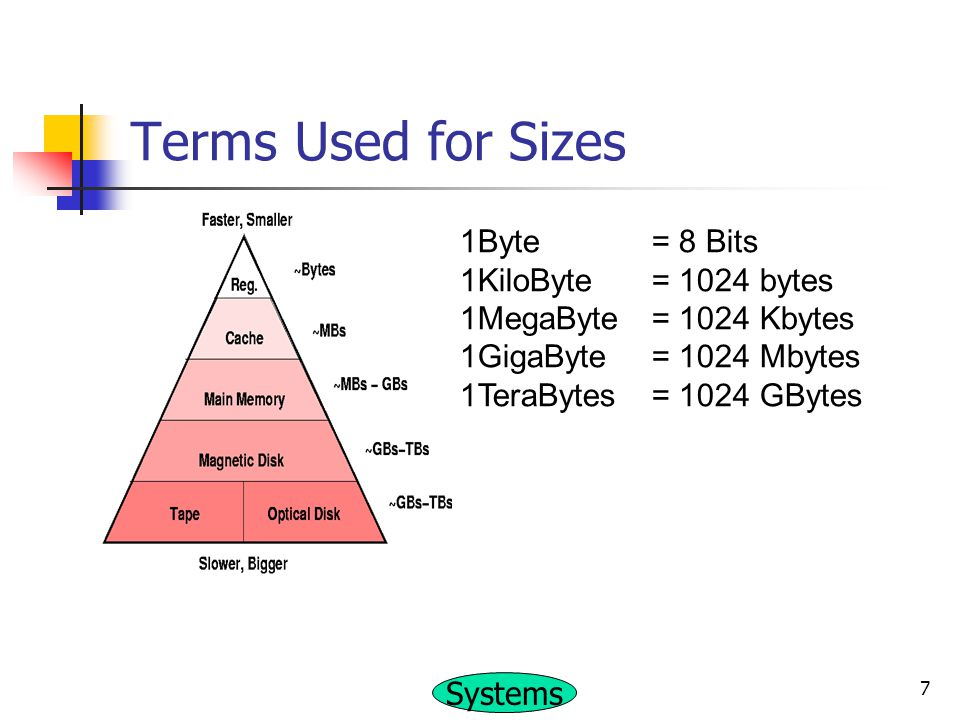 Terms Used for Sizes 1Byte = 8 Bits 1KiloByte = 1024 bytes