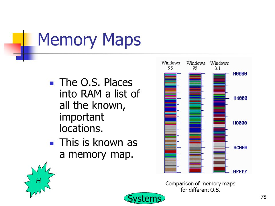 Comparison of memory maps for different O.S.