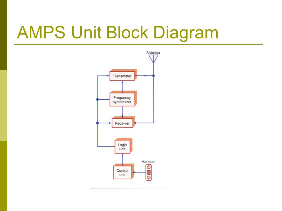 AMPS Unit Block Diagram