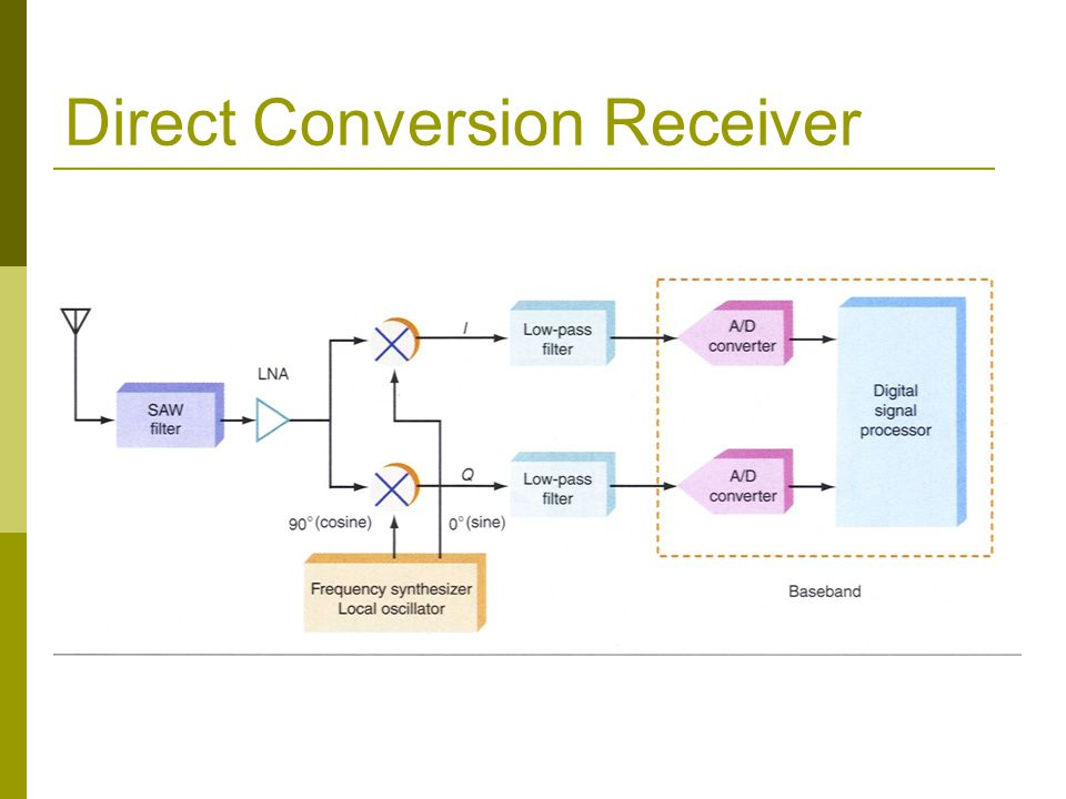 Direct Conversion Receiver