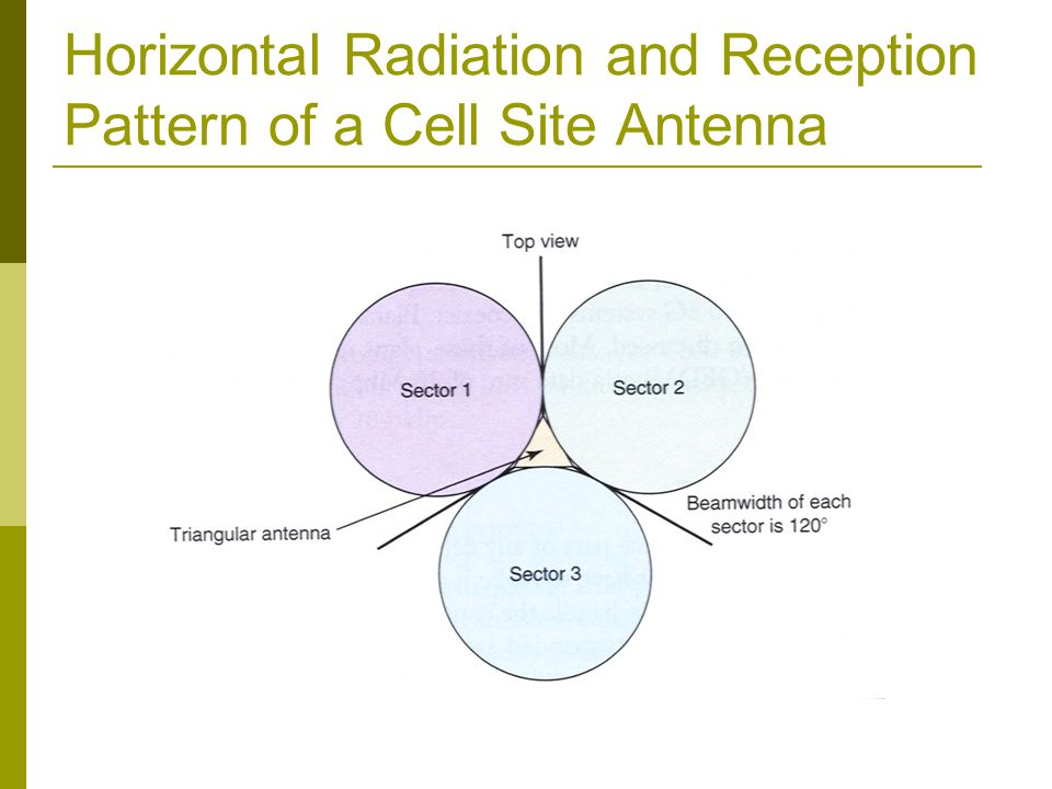 Horizontal Radiation and Reception Pattern of a Cell Site Antenna