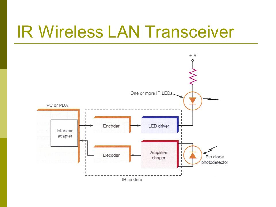 IR Wireless LAN Transceiver