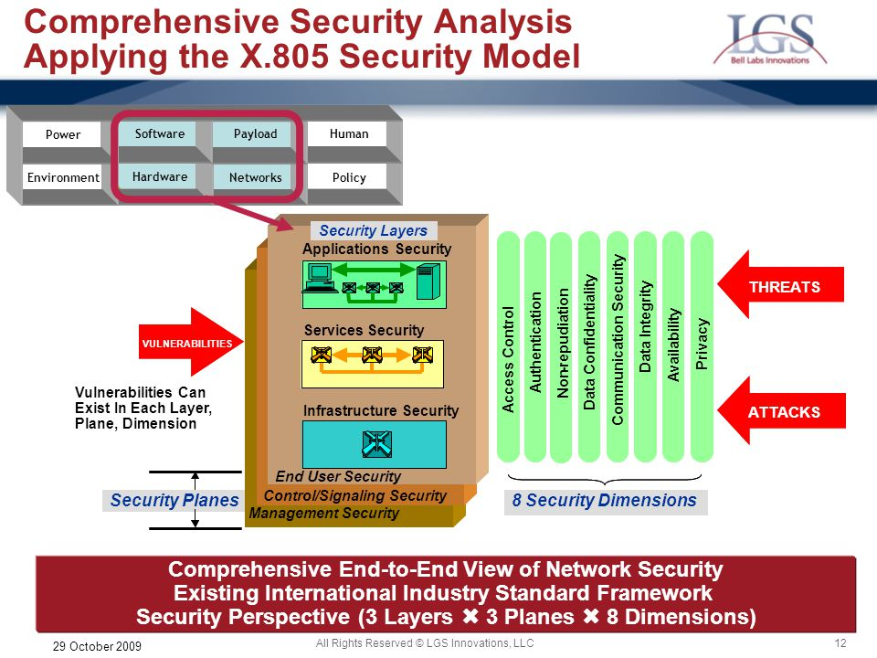 Comprehensive Security Analysis Applying the X.805 Security Model