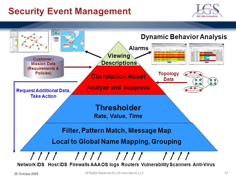 Security Event Management