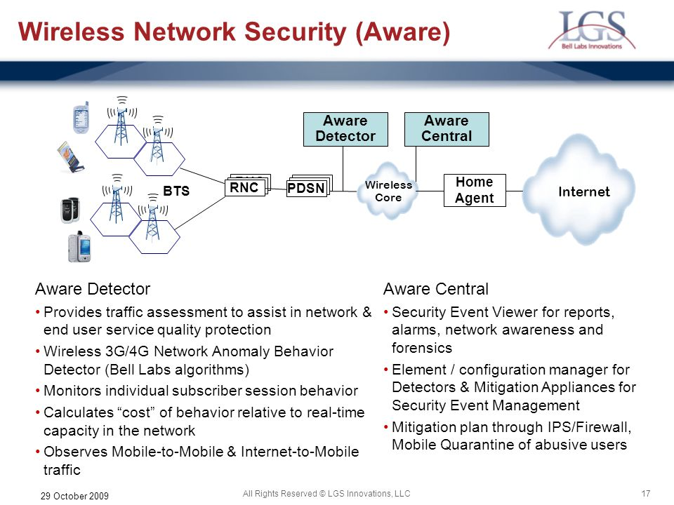 Wireless Network Security (Aware)