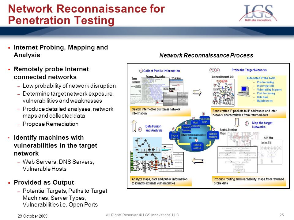 Network Reconnaissance for Penetration Testing