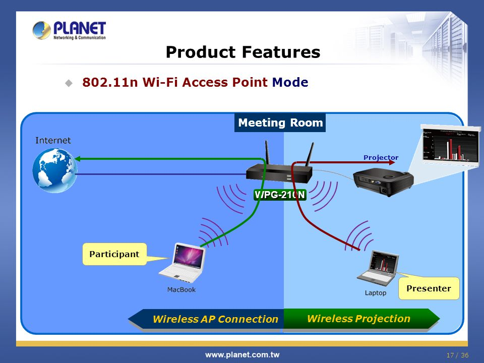 Product Features 802.11n Wi-Fi Access Point Mode Meeting Room