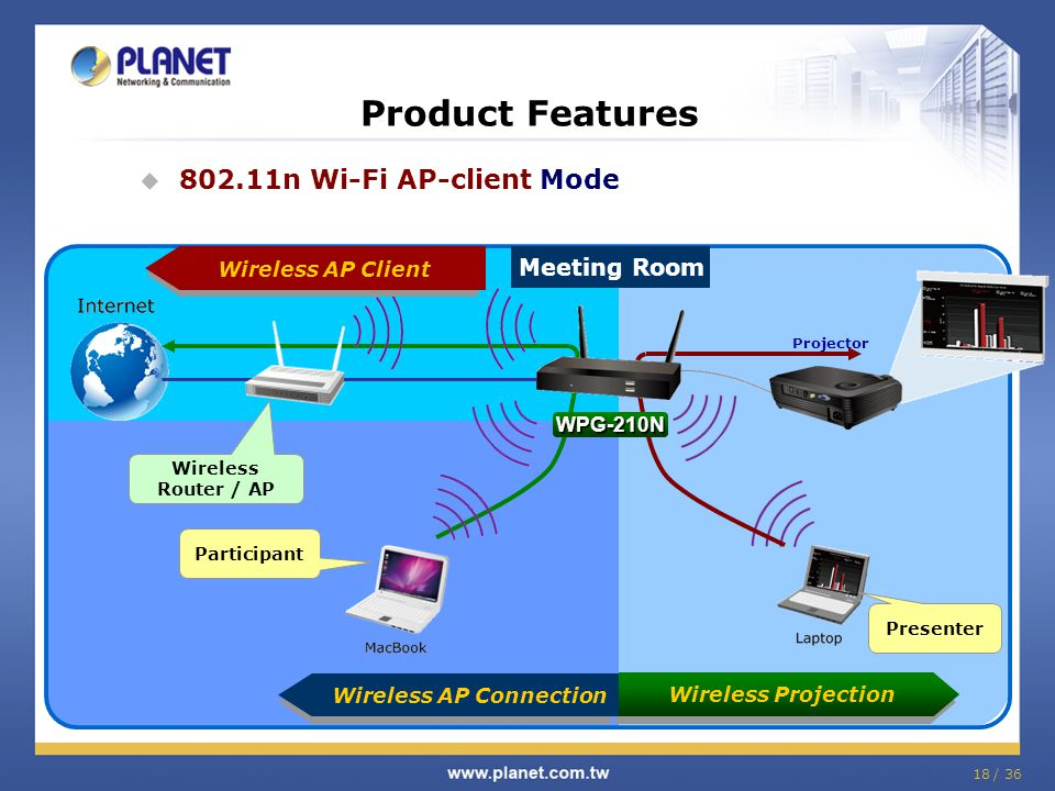 Product Features 802.11n Wi-Fi AP-client Mode Meeting Room