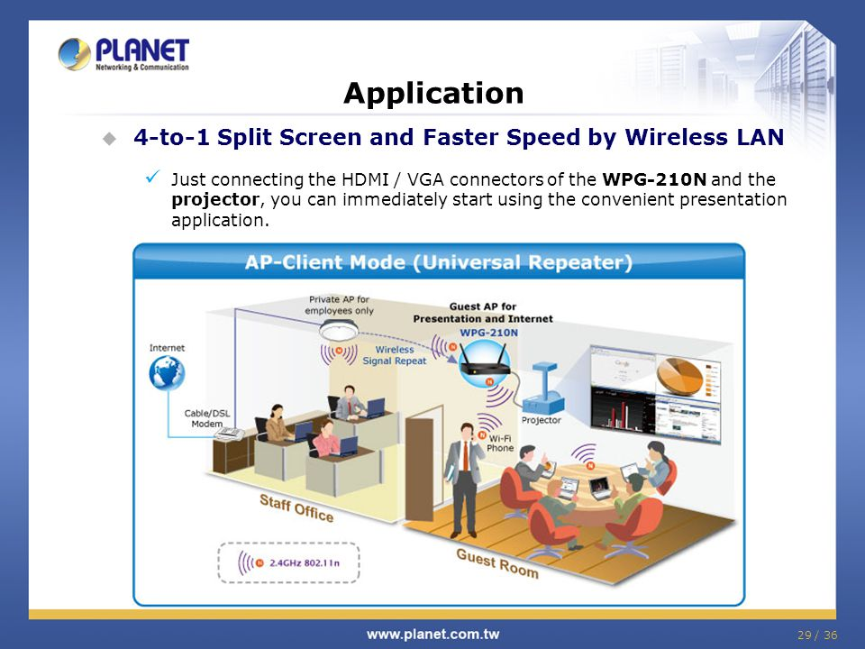 Application 4-to-1 Split Screen and Faster Speed by Wireless LAN