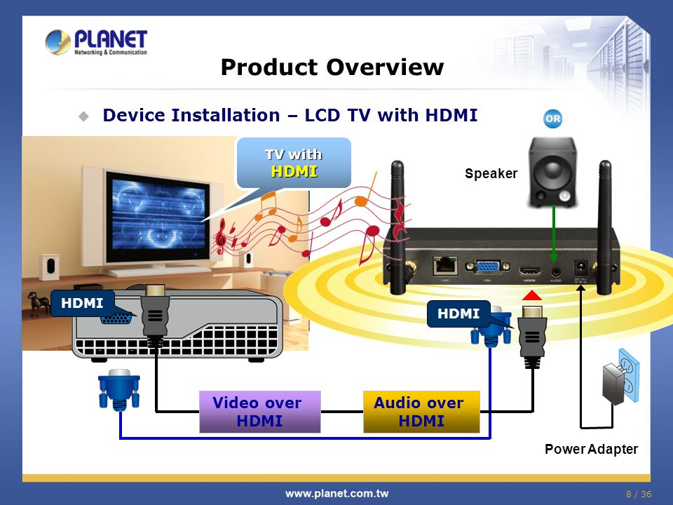 Product Overview Device Installation – LCD TV with HDMI HDMI