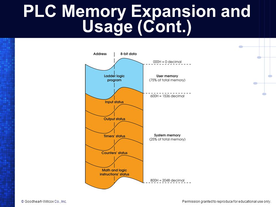 PLC Memory Expansion and Usage (Cont.)