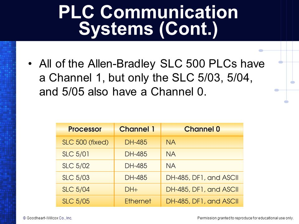 plc selection Please read article about the factors to consider when selecting plc plc, scada, automation, plc programming, plc ebook, free plc training selection of plc.