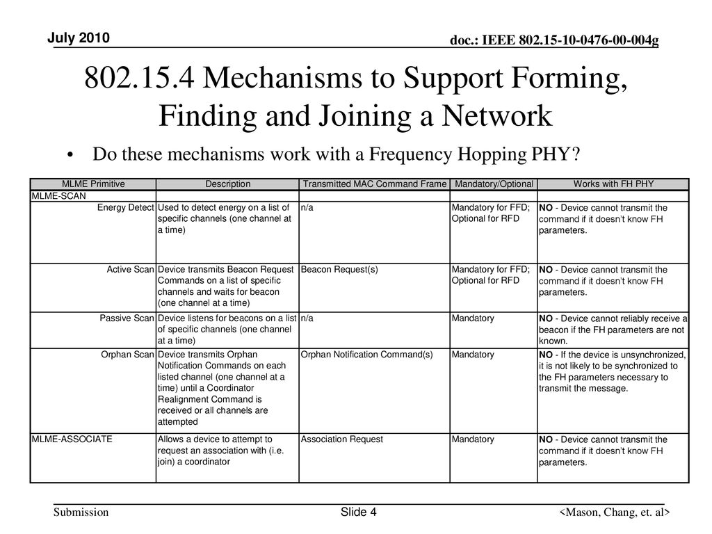 Mechanisms to Support Forming, Finding and Joining a Network