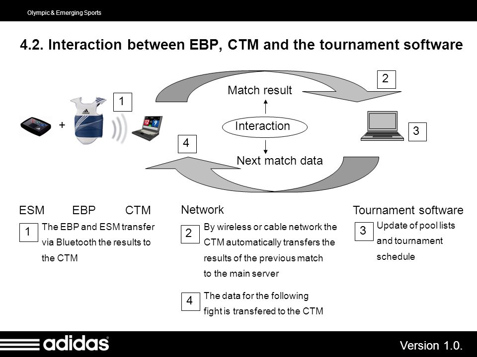 4.2. Interaction between EBP, CTM and the tournament software