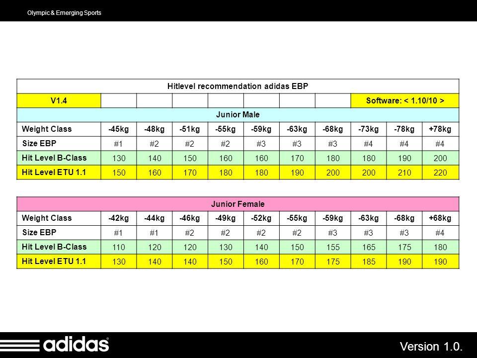Hitlevel recommendation adidas EBP