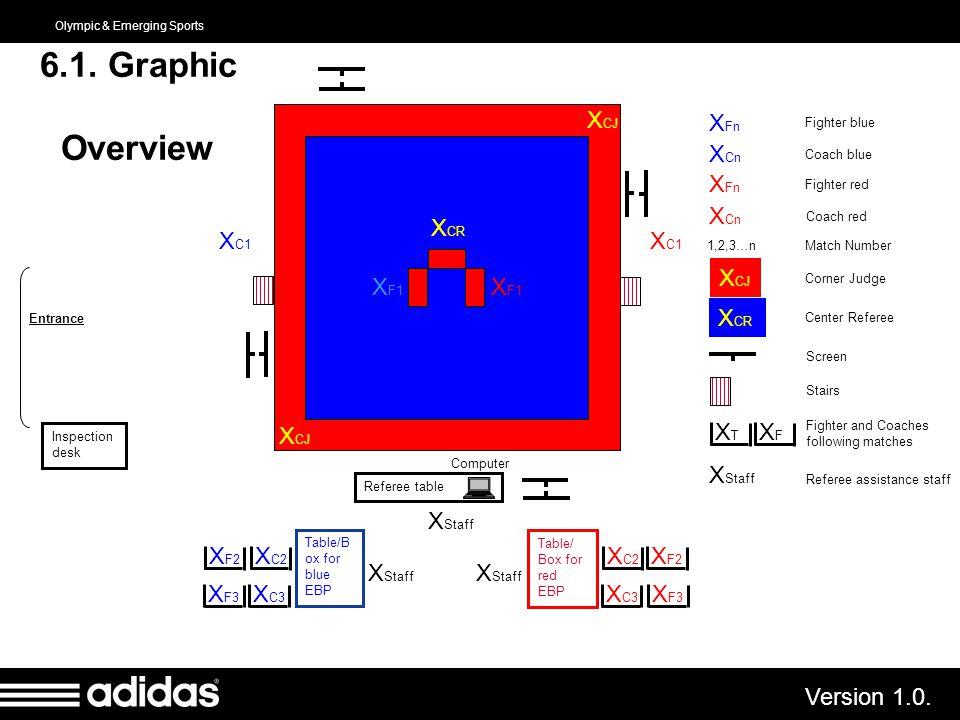 6.1. Graphic Overview XCJ XCJ XCR XT XF XFn XCn XStaff XC1 XC1 XF1 XF1