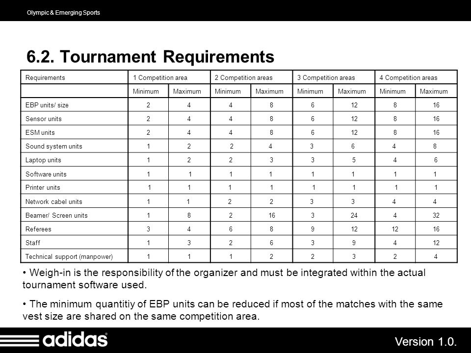 6.2. Tournament Requirements
