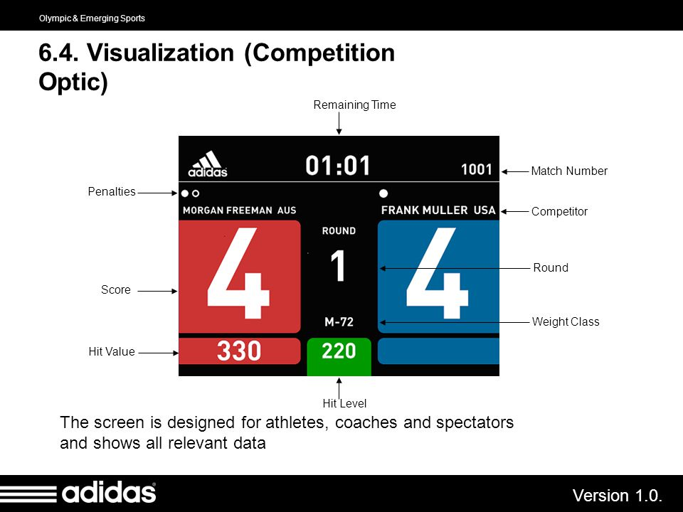 6.4. Visualization (Competition Optic)