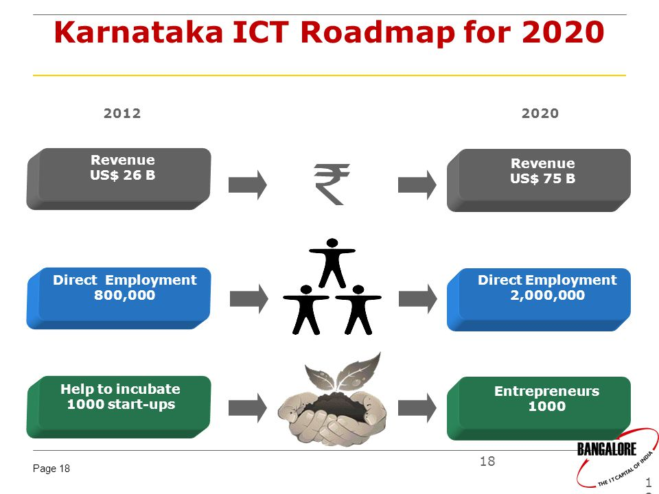 Karnataka ICT Roadmap for 2020