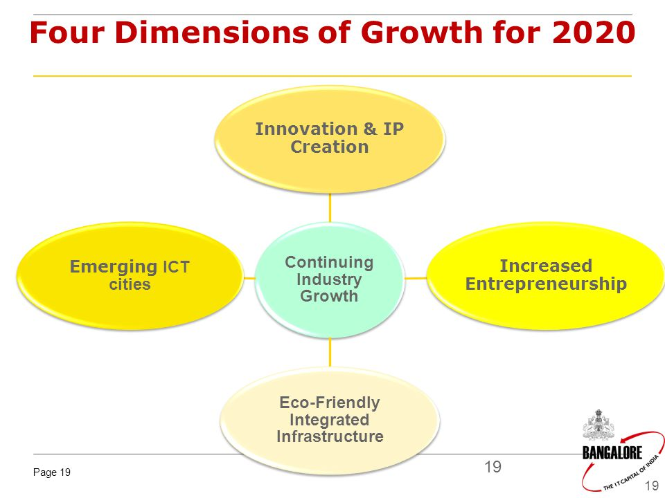 Four Dimensions of Growth for 2020