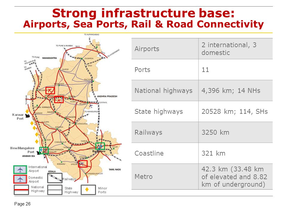 Strong infrastructure base: Airports, Sea Ports, Rail & Road Connectivity