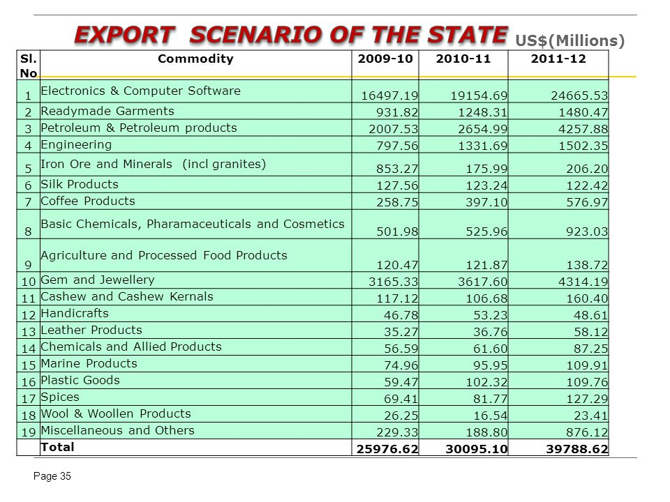 EXPORT SCENARIO OF THE STATE