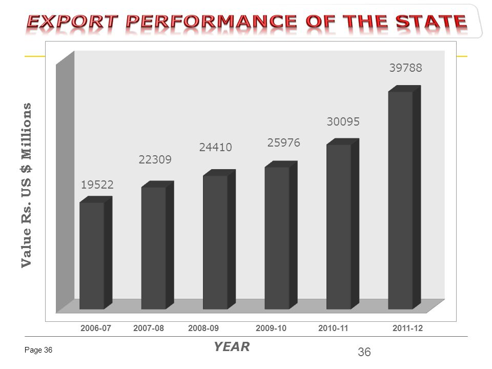 EXPORT PERFORMANCE OF THE STATE