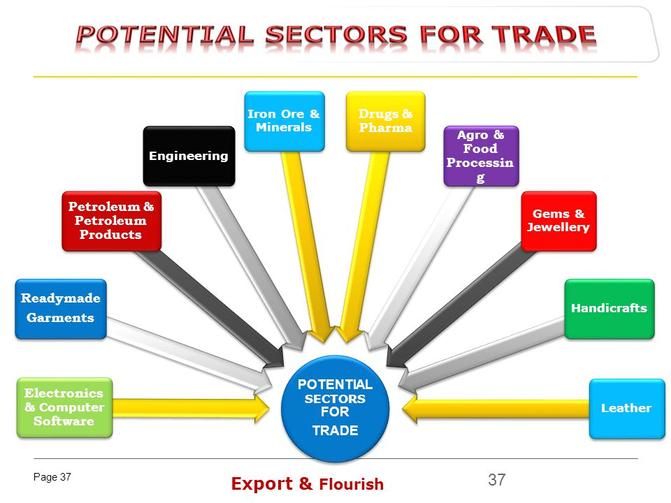 Potential sectors for TRADE