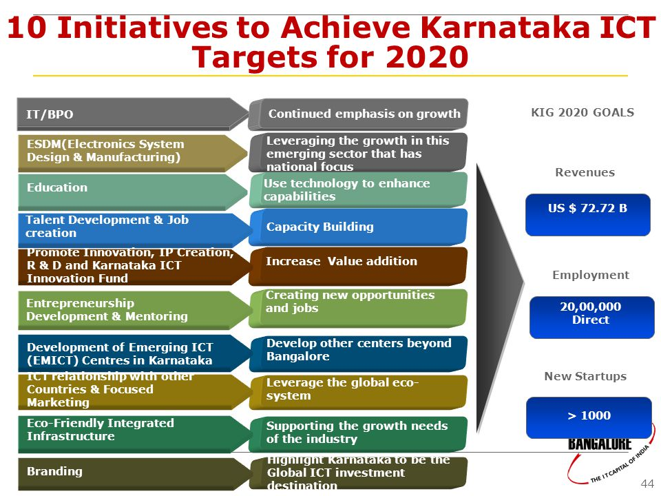 10 Initiatives to Achieve Karnataka ICT Targets for 2020