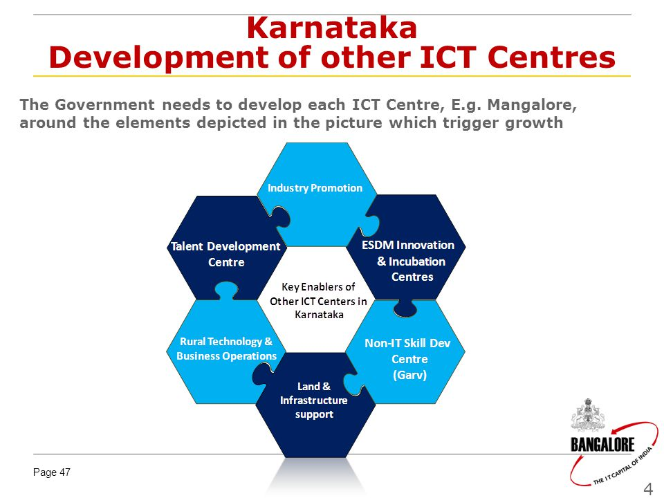Karnataka Development of other ICT Centres
