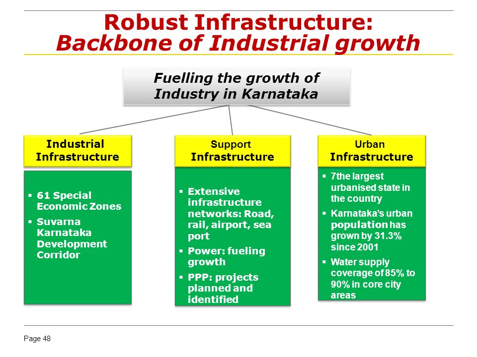 Robust Infrastructure: Backbone of Industrial growth