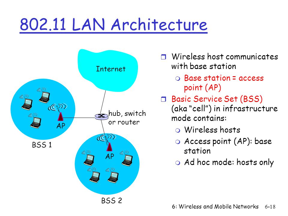 802.11 LAN Architecture Wireless host communicates with base station