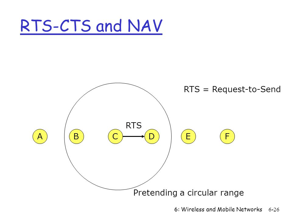 RTS-CTS and NAV RTS = Request-to-Send RTS A B C D E F