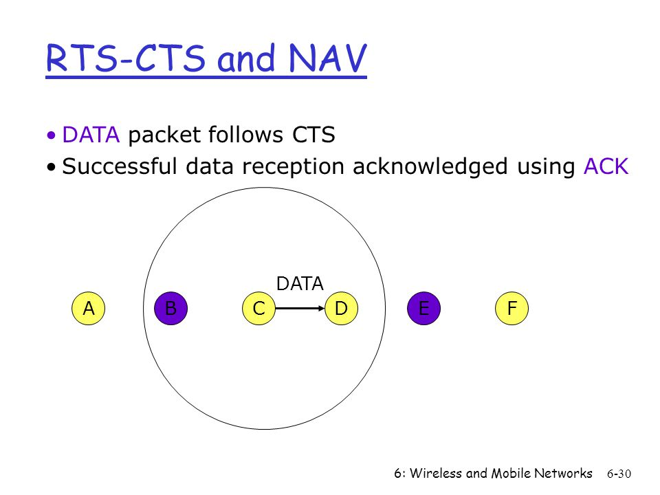 RTS-CTS and NAV DATA packet follows CTS