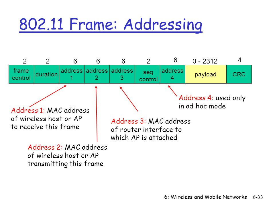 802.11 Frame: Addressing frame. control. duration. address. 1. 2. 4. 3. payload. CRC. 6. 0 - 2312.