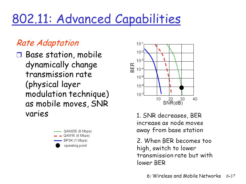 802.11: Advanced Capabilities
