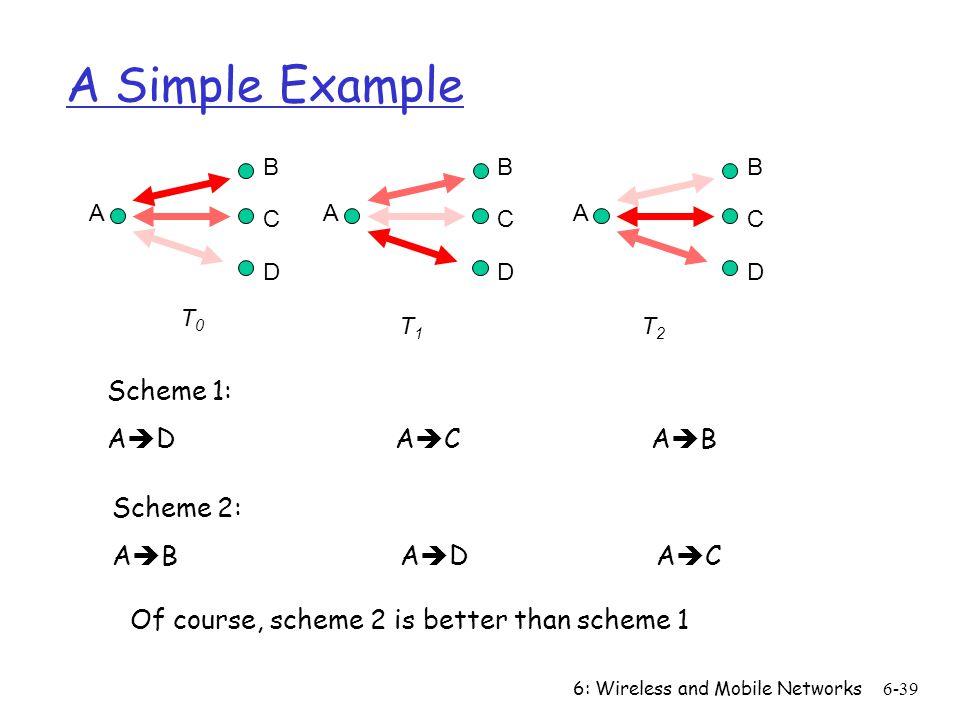 A Simple Example Scheme 1: AD AC AB Scheme 2: AB AD AC