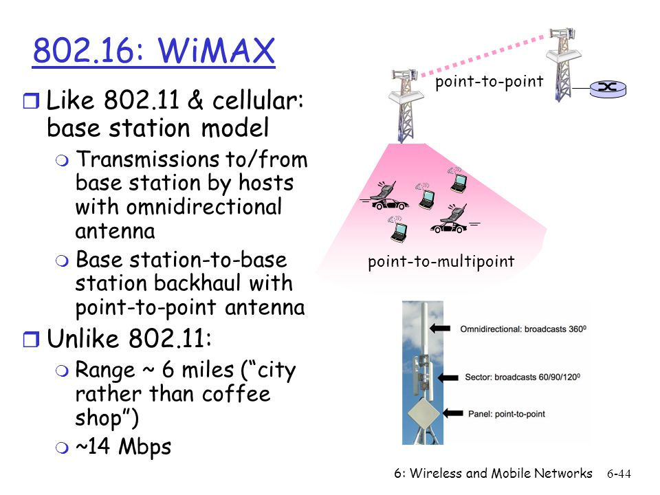 802.16: WiMAX Like 802.11 & cellular: base station model