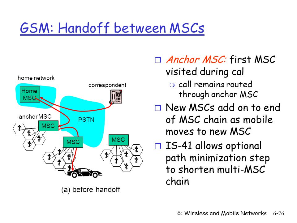 GSM: Handoff between MSCs