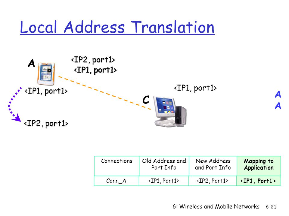 Local Address Translation