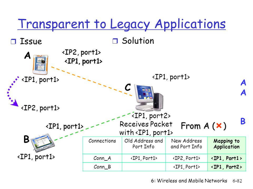 Transparent to Legacy Applications